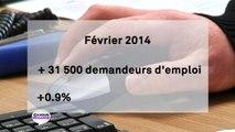 Chômage : + 31 500 demandeurs d'emploi en février