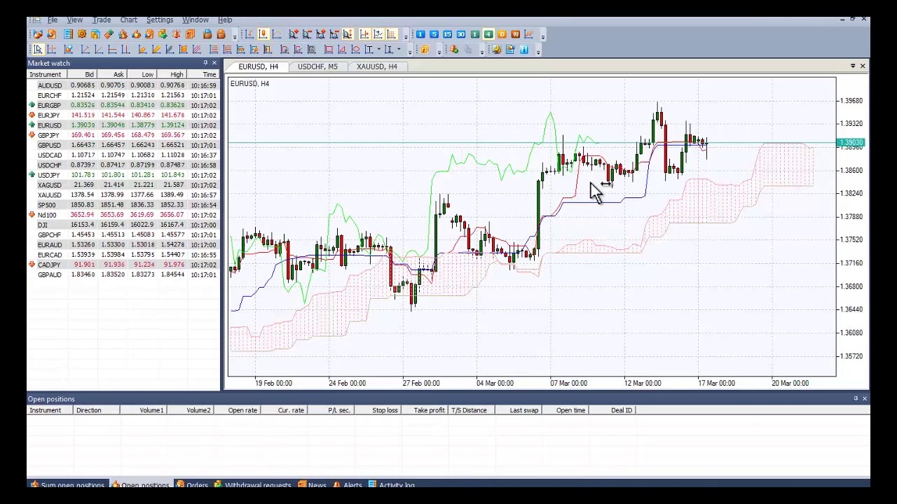 How to set Oscillator trading Indicators in NetTradeX Trading Platform