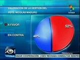 Mayoría de venezolanos califican positiva la gestión de pdte. Maduro