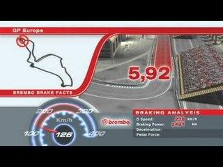 F1ヨーロッパGP ブレーキングデータ