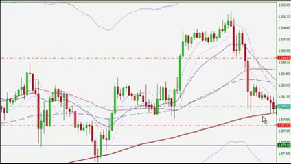 Forex Trading Strategy – Day Trading Moving Averages