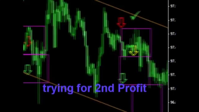Unbelievable Simple Forex Trading Strategy (No Indicators)