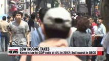 Korea's tax-to-GDP level is third lowest in OECD