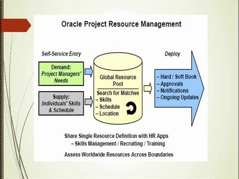 Oracle Apps(Applications) Online Trainings by Real Time Working  Professionals@ ERPOCEAN