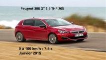 Vidéo : le 0 à 100 km/h à bord de la Peugeot 308 GT 1.6 THP 205