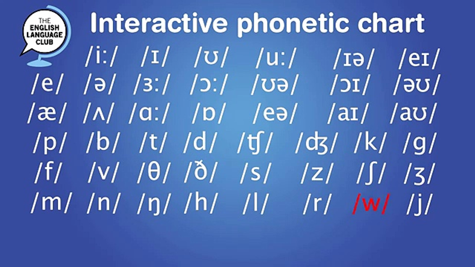 Interactive Phonetic Chart For English Pronunciation Video Dailymotion