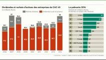 """L'édito éco : """"Le CAC 40 a versé 56 milliards à ses actionnaires l'an dernier"""""""