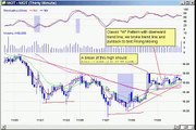Watch List and Pattern Recognition Nov 30
