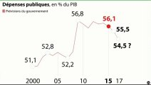 """L'édito éco : """"Les propositions économiques de Nicolas Sarkozy"""""""