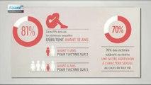 Stop au déni sur les violences sexuelles faites aux femmes