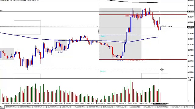 Forex Day Trading Strategy & Live Entry EUR/USD November 7th 2012