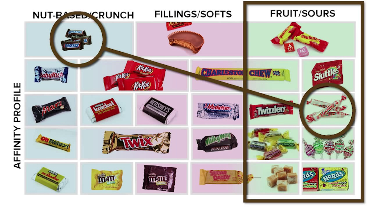 Guide To Candy Trading