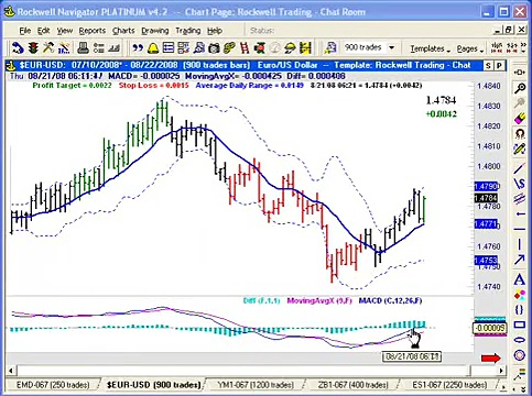 A Simple Day Trading Strategy – Rockwell Trading