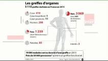 Le Zoom de La Rédaction : Don d'organes : le rôle des familles remis en cause ?