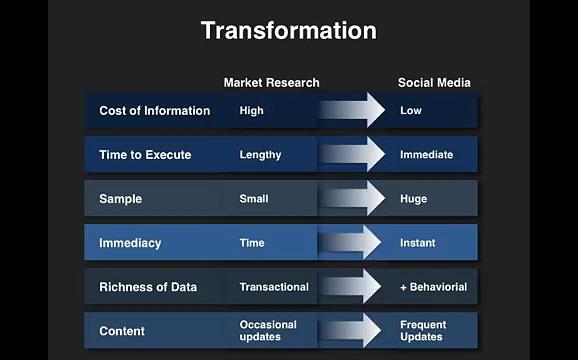 Social Media Marketing Plan Example