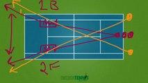 TENNIS TIPS FRÅN COACHEN #26. Gör som Federer och Djokovic spela dina grundslag mot område 2.