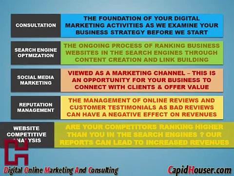 digital media marketing services uk