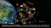 Orbiting in Space: Animation Shows Expanded View of Student-built Satellites
