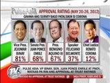 Aquino, Binay maintain high ratings: survey