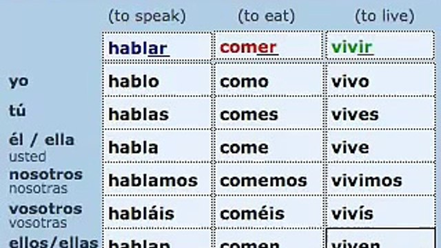 PRESENTE REGULAR (Present - regular verbs)
