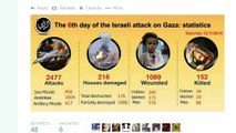 Israel Bombs Civilian Targets Linked to Hamas! UN Says 77% of Dead Are Civilians!