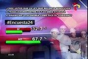 Encuesta 24: 67.7% cree que el régimen laboral juvenil no ayudará a dinamizar la economía
