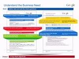 Google Engage - S programom AdWords do novega posla
