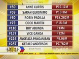 Kapamilya stars, execs among top taxpayers