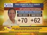 SWS: Satisfaction ratings of top gov't officials dip