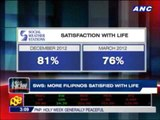 SWS: Many Pinoys satisfied with life