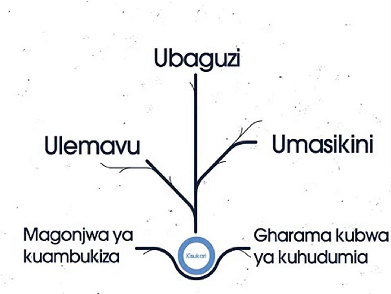 Chukua hatua kupinga kisukari. Sasa. (Act on Diabetes. Now.)