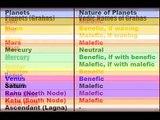BASIC VEDIC ASTROLOGY - LESSON 3