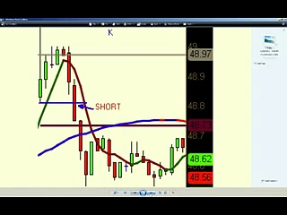 Day-Trading Short Selling Strategy