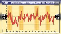 Trifecta - Global Hoax: Report Concludes that Global Warming Ended Sixteen Years Ago