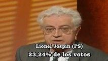 Elecciones Francia 1995- Chirac (derecha) gana a Jospin (izquierda)