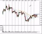 Stock Trading Ideas For Jan 3. 2007
