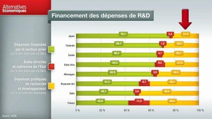 Term - Financement des dépenses de R&D
