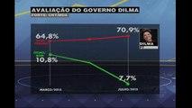 Mais de 70% dos brasileiros reprovam o governo Dilma Rousseff