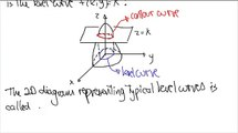 Functions of Several Variables: Contour Plot: Definitions, Examples