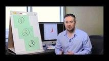 Short Term Investment Strategies - 3 Simple Short Term Investment Strategies