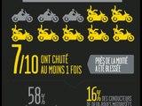 10 - Deux-roues motorisés, pourquoi bien s'équiper