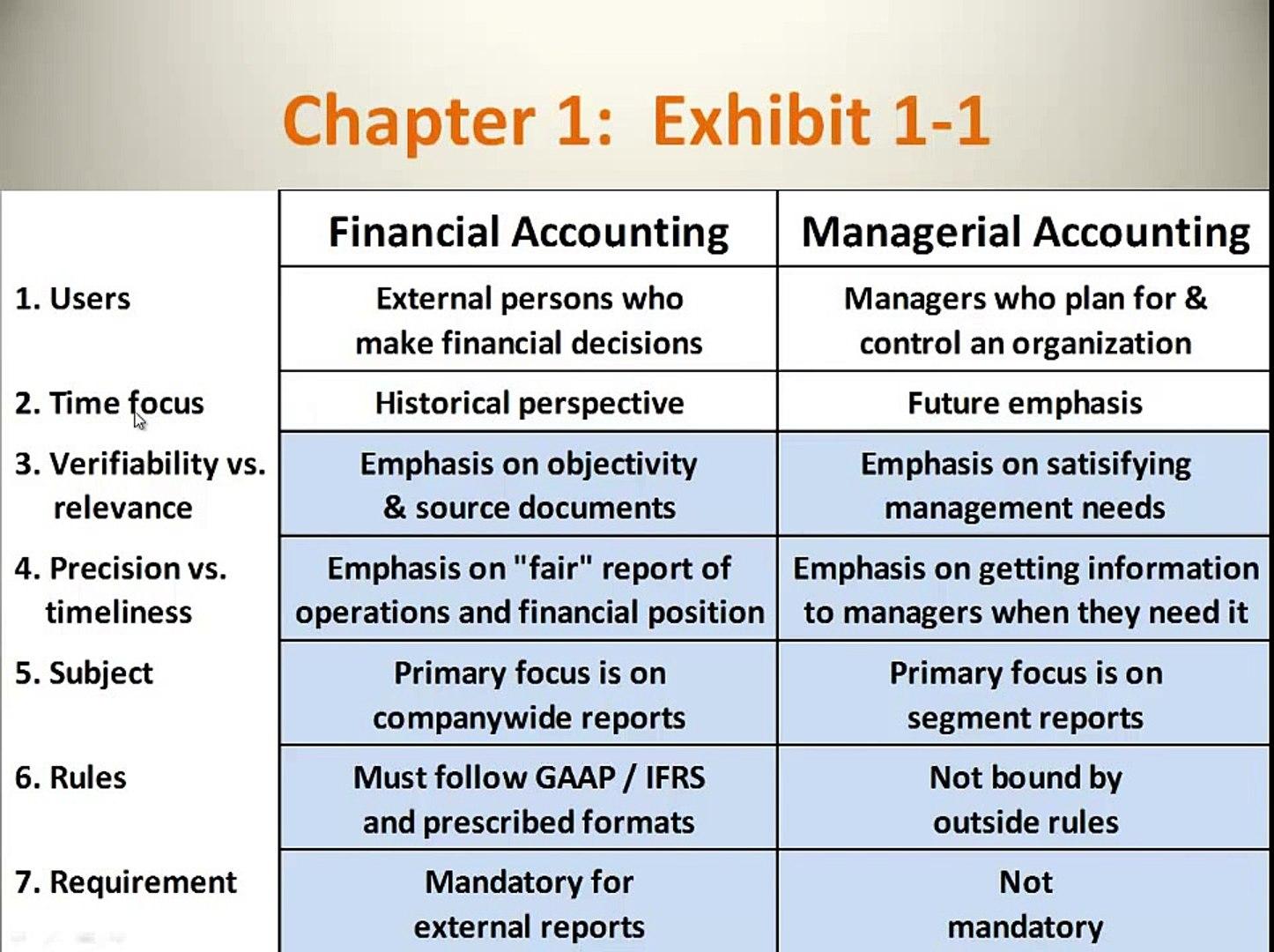 Financial Accounting vs Managerial Accounting