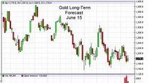 Gold Prices forecast for the week of June 15 2015, Technical Analysis