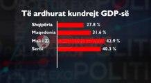 Raporti i KE-së, Shqipëria mbledh më pak të ardhura se rajoni - Ora News- Lajmi i fundit-