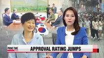 49% of S. Koreans support President Park after inter-Korean deal
