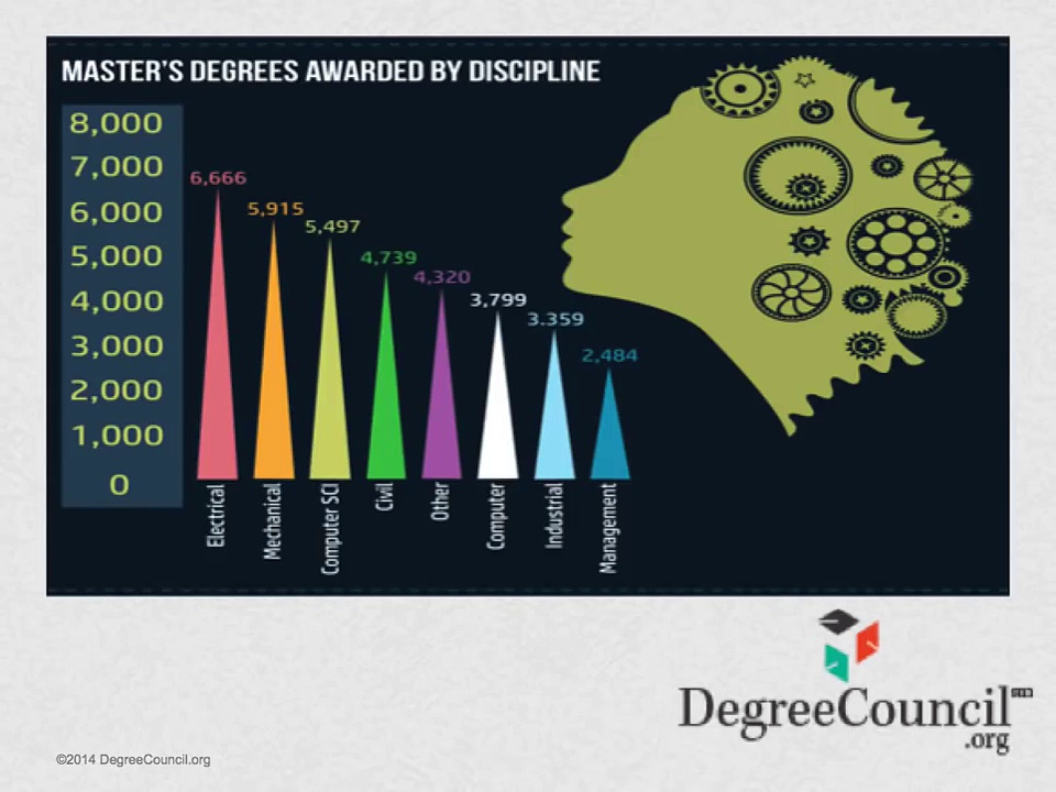 Engineering Degrees – Degrees for Engineers & Salary Statistics