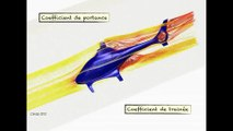 FUN MOOC : Introduction à la mécanique des fluides