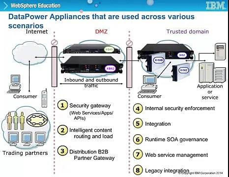 Intro to IBM WebSphere DataPower Gateway Appliances V7 - Part 1
