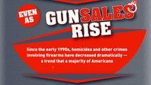 KNOW THE FACTS- More Guns = More Gun Crimes!