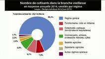"""""""Le fantasme des retraites des fonctionnaires"""" (L'Edito Eco)"""